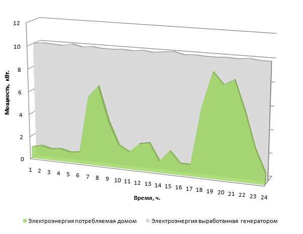 График выработанной генератором и потребленной энергии