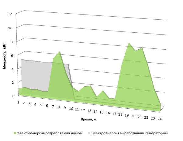 График выработанной и потребленной энергии системой бесперебойного электропитания