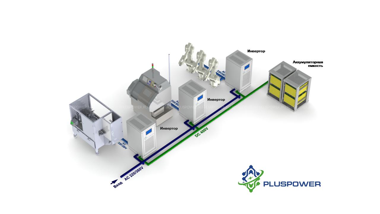 Комплексное решение системы бесперебойного электропитания